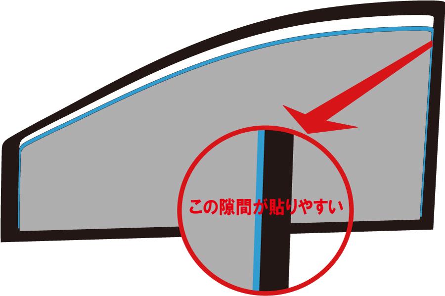 可視光線透過、赤外線カット、紫外線99%カット